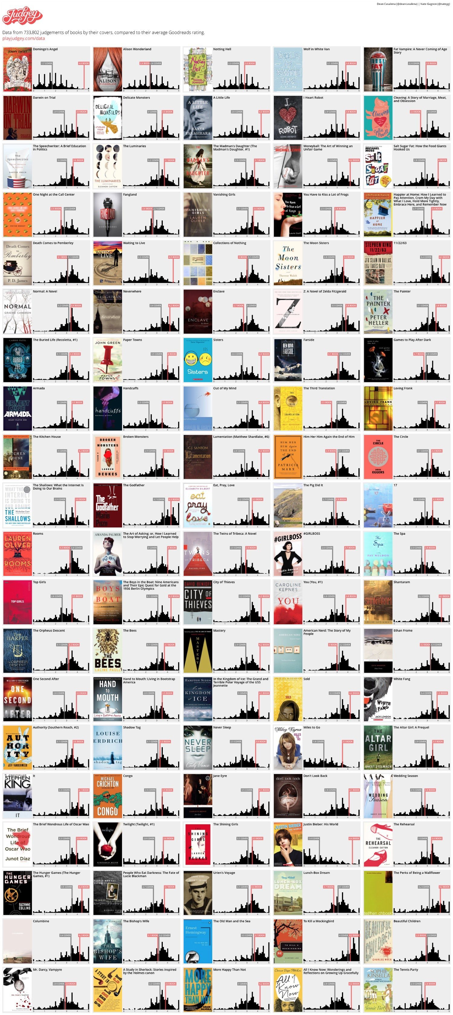 Books-judged-by-their-covers-infographic